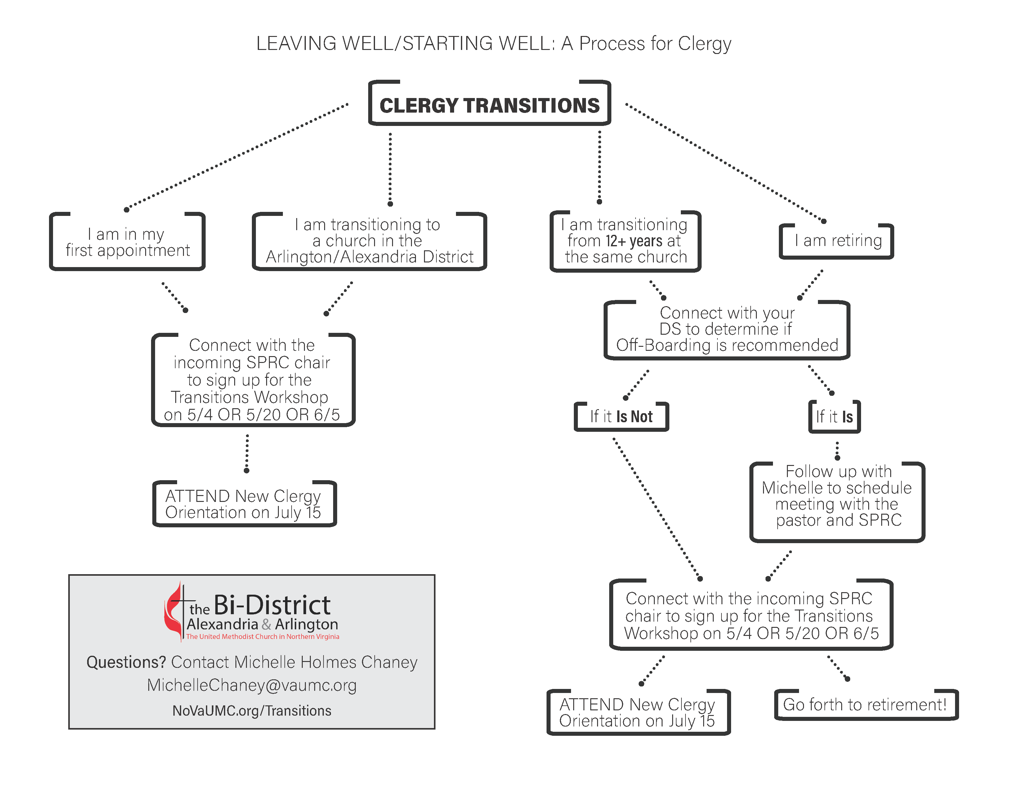 Decision Tree--clergy transitions workshop information